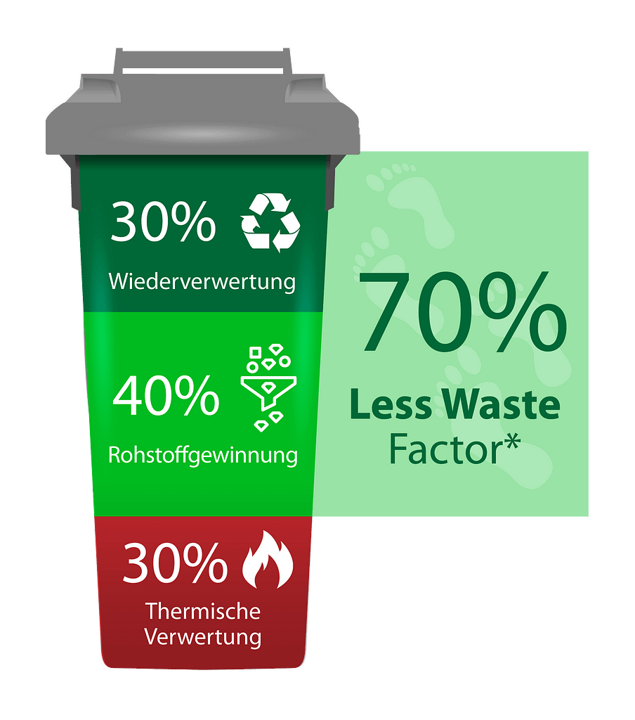 Less Waste Factor